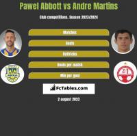 Pawel Abbott vs Andre Martins h2h player stats