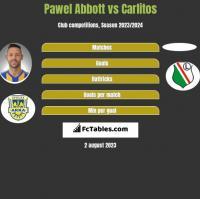 Pawel Abbott vs Carlitos h2h player stats