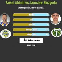 Pawel Abbott vs Jaroslaw Niezgoda h2h player stats