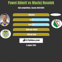 Pawel Abbott vs Maciej Rosolek h2h player stats