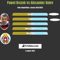Pawel Brozek vs Alexander Kolev h2h player stats