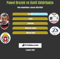 Paweł Brożek vs Davit Skhirtladze h2h player stats