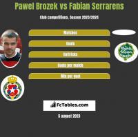 Paweł Brożek vs Fabian Serrarens h2h player stats