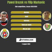 Pawel Brozek vs Filip Markovic h2h player stats
