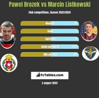 Paweł Brożek vs Marcin Listkowski h2h player stats
