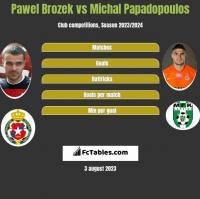 Paweł Brożek vs Michal Papadopoulos h2h player stats