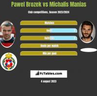 Paweł Brożek vs Michalis Manias h2h player stats