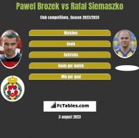 Paweł Brożek vs Rafał Siemaszko h2h player stats