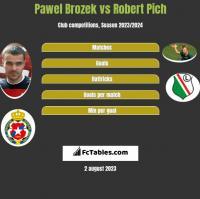 Pawel Brozek vs Robert Pich h2h player stats