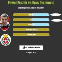Paweł Brożek vs Uros Duranovic h2h player stats