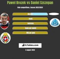 Pawel Brozek vs Daniel Szczepan h2h player stats