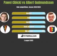 Pawel Cibicki vs Albert Gudmundsson h2h player stats