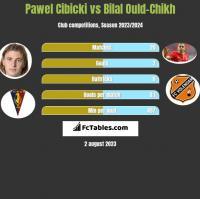 Paweł Cibicki vs Bilal Ould-Chikh h2h player stats