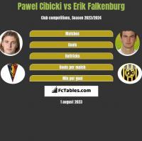 Paweł Cibicki vs Erik Falkenburg h2h player stats