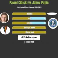 Pawel Cibicki vs Jakov Puljic h2h player stats