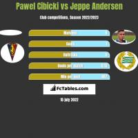 Pawel Cibicki vs Jeppe Andersen h2h player stats