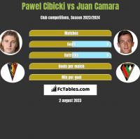 Pawel Cibicki vs Juan Camara h2h player stats