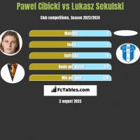 Paweł Cibicki vs Łukasz Sekulski h2h player stats