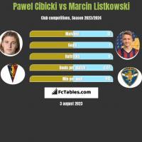 Paweł Cibicki vs Marcin Listkowski h2h player stats