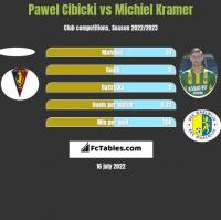 Paweł Cibicki vs Michiel Kramer h2h player stats