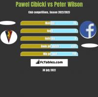 Paweł Cibicki vs Peter Wilson h2h player stats