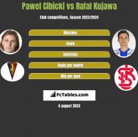 Paweł Cibicki vs Rafał Kujawa h2h player stats