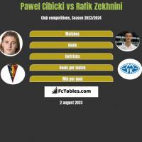 Paweł Cibicki vs Rafik Zekhnini h2h player stats