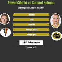 Pawel Cibicki vs Samuel Holmen h2h player stats