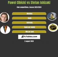 Pawel Cibicki vs Stefan Ishizaki h2h player stats