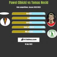 Paweł Cibicki vs Tomas Necid h2h player stats