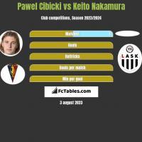 Paweł Cibicki vs Keito Nakamura h2h player stats