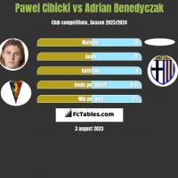 Pawel Cibicki vs Adrian Benedyczak h2h player stats