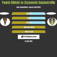 Paweł Cibicki vs Crysencio Summerville h2h player stats