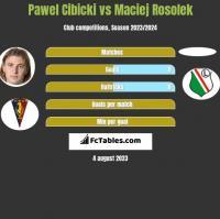Pawel Cibicki vs Maciej Rosolek h2h player stats
