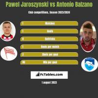 Pawel Jaroszynski vs Antonio Balzano h2h player stats