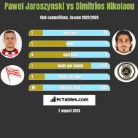 Pawel Jaroszynski vs Dimitrios Nikolaou h2h player stats