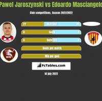 Pawel Jaroszynski vs Edoardo Masciangelo h2h player stats