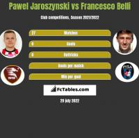 Pawel Jaroszynski vs Francesco Belli h2h player stats