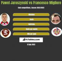 Pawel Jaroszynski vs Francesco Migliore h2h player stats