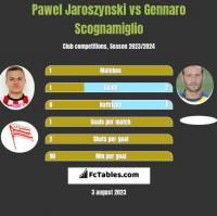 Pawel Jaroszynski vs Gennaro Scognamiglio h2h player stats