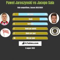 Pawel Jaroszynski vs Jacopo Sala h2h player stats