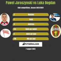 Pawel Jaroszynski vs Luka Bogdan h2h player stats