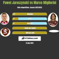 Pawel Jaroszynski vs Marco Migliorini h2h player stats