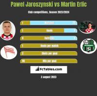 Pawel Jaroszynski vs Martin Erlic h2h player stats