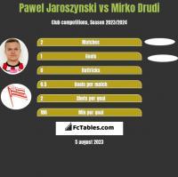 Pawel Jaroszynski vs Mirko Drudi h2h player stats