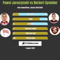 Pawel Jaroszynski vs Norbert Gyomber h2h player stats