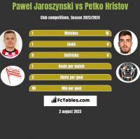 Pawel Jaroszynski vs Petko Hristov h2h player stats