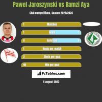 Pawel Jaroszynski vs Ramzi Aya h2h player stats
