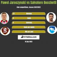 Pawel Jaroszynski vs Salvatore Bocchetti h2h player stats