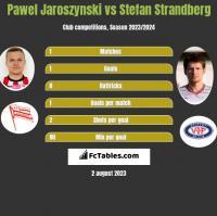 Pawel Jaroszynski vs Stefan Strandberg h2h player stats